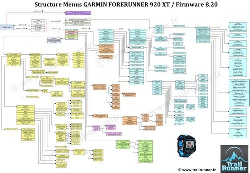 Menu Structure Garmin Forerunner 920 XT