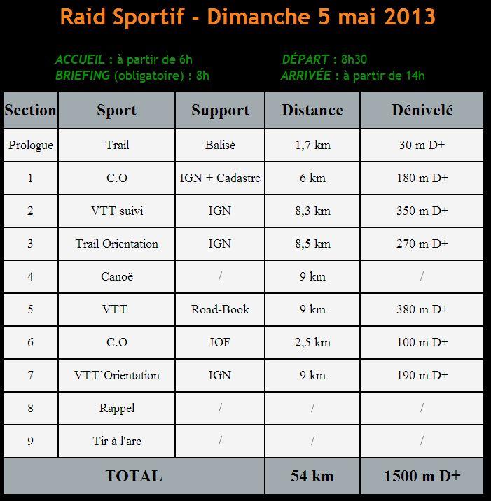 Raid Suisse Normande - TrailRunner
